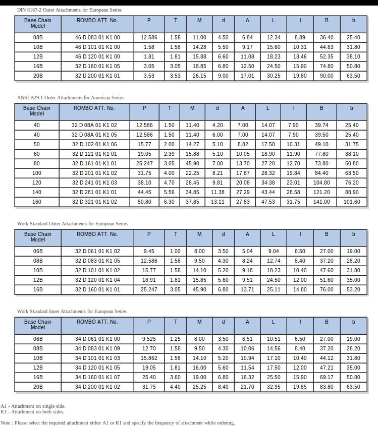 Short Pitch A1, K1 Attachments - DIN/ ASA | Rombo Chain