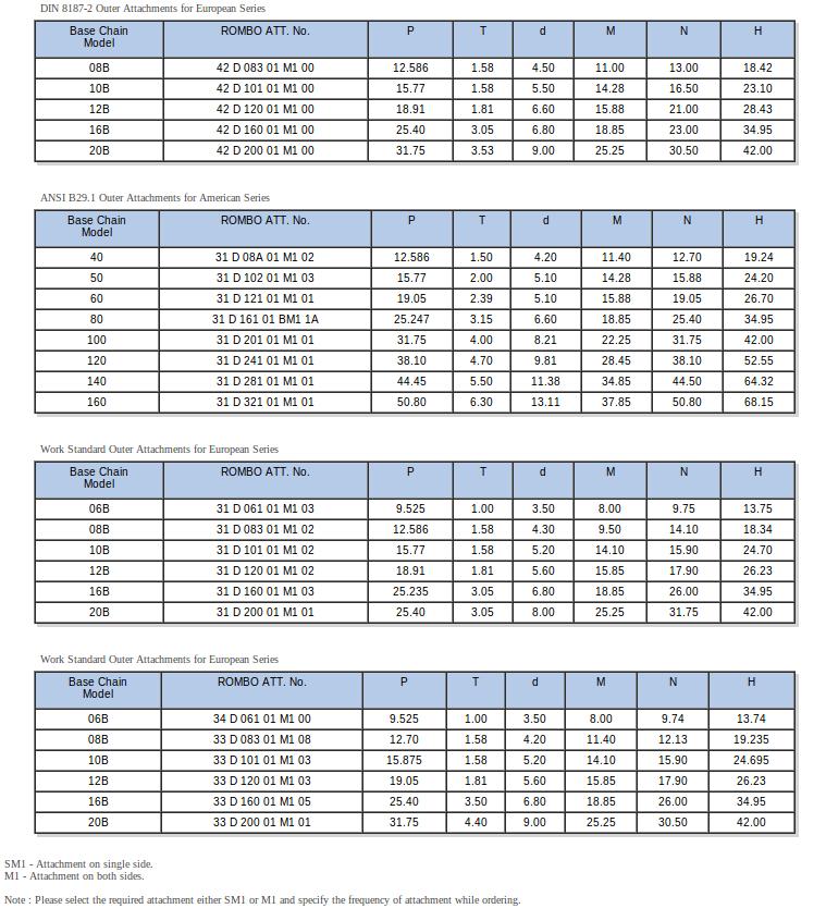 Short Pitch SM1, M1 Attachments - DIN/ ASA | Rombo Chain
