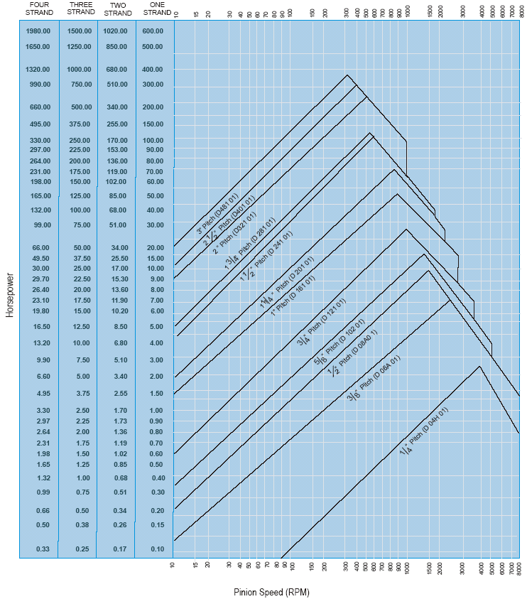 Tentative Selection Chart For American Standard Chains(19 Teeth Pinion)
